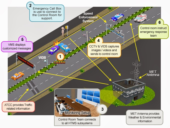 Intelligent Traffic System model by EFKON India