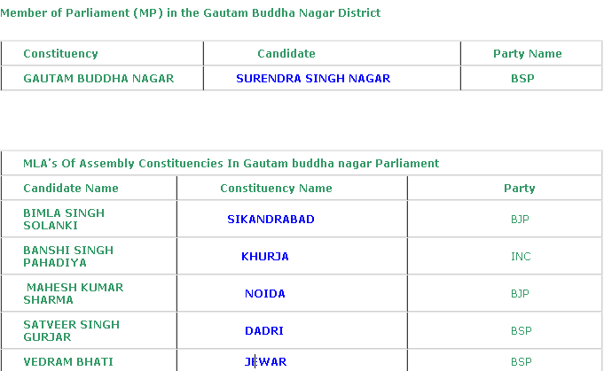 MP and MLAs of Gautam Buddh Nagar